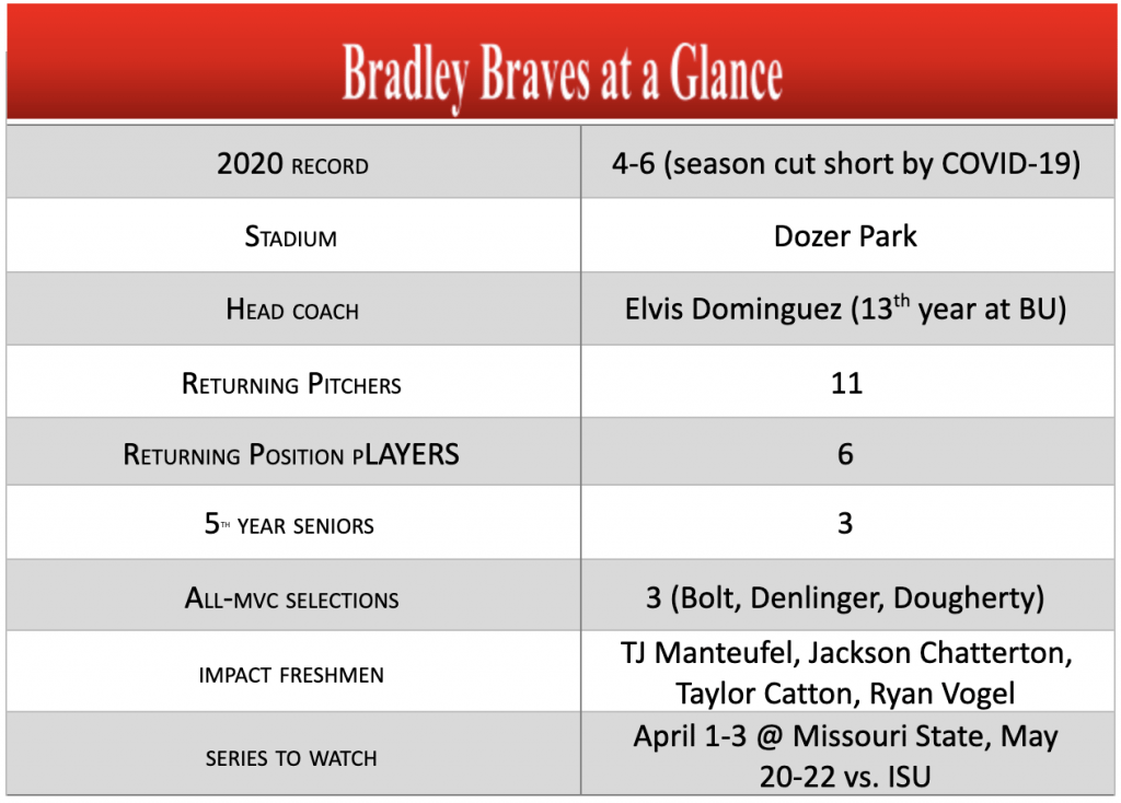 Braves baseball ready for a competitive MVC - Bradley Scout
